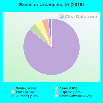 Races in Urbandale, IA (2017)