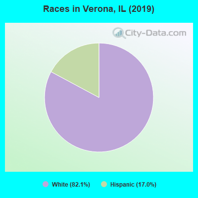 Races in Verona, IL (2019)