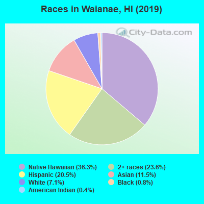 Races in Waianae, HI (2019)