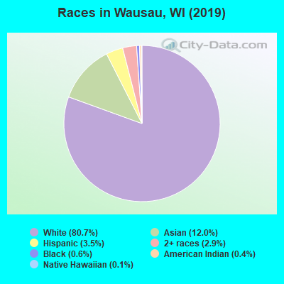 Races in Wausau, WI (2019)