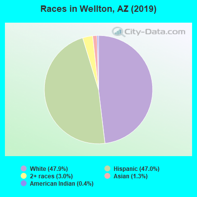 Races in Wellton, AZ (2019)