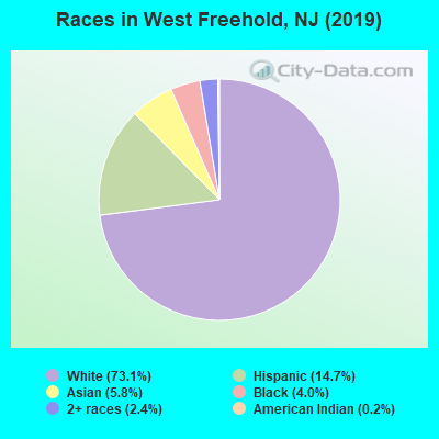 Races in West Freehold, NJ (2010)
