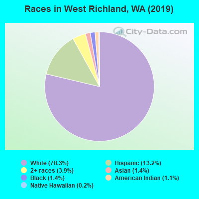 Races in West Richland, WA (2017)