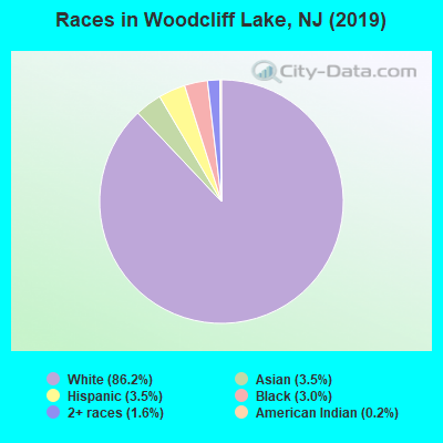 Races in Woodcliff Lake, NJ (2019)