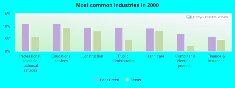 Bear Creek Texas Tx 78737 Profile Population Maps Real Estate Averages Homes Statistics Relocation Travel Jobs Hospitals Schools Crime Moving Houses News Sex Offenders