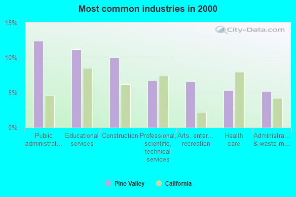 Pine Valley, California (CA 91962) profile: population ...