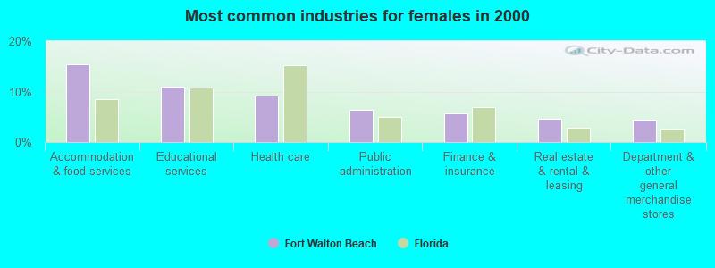 Fort Walton Beach, Florida Fl 32544, 32547 Profile -1254