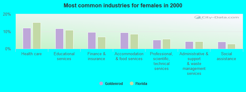 Most common industries for females in 2000