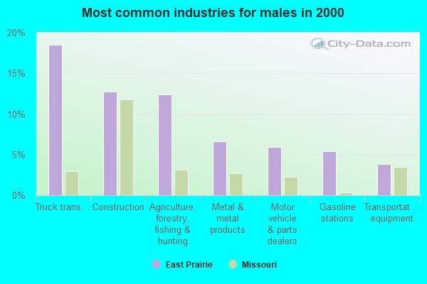 East Prairie, Missouri (MO 63845) profile: population