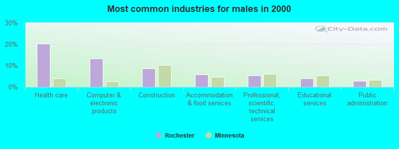 common sex problems in males in Rochester