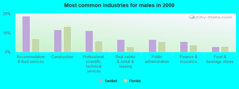 Most common industries for males in 2000