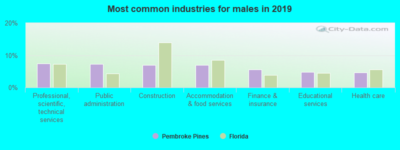 Most common industries for males in 2019