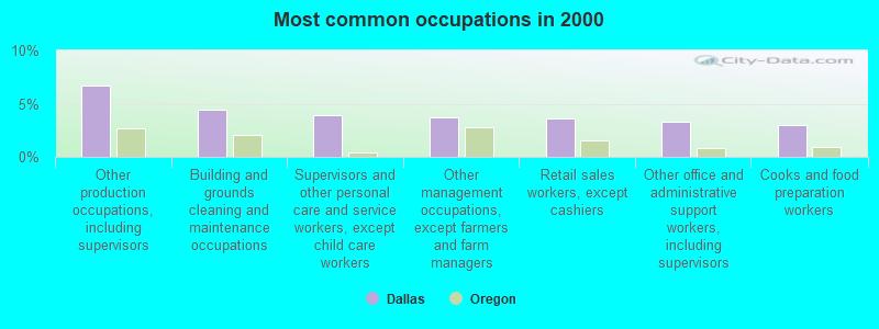 Dallas, Oregon (OR 97338) profile: population, maps, real ...
