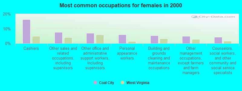 Coal City West Virginia Wv 25823 25908 Profile Population Maps Real Estate Averages Homes Statistics Relocation Travel Jobs Hospitals Schools Crime Moving Houses News Sex Offenders