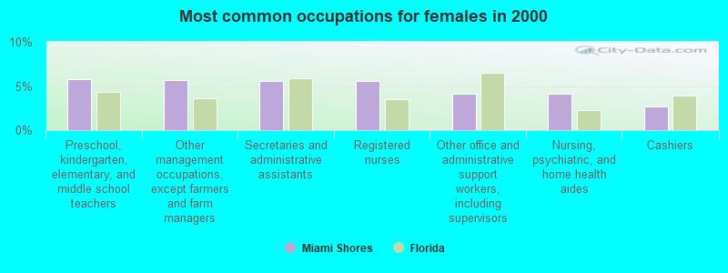 miami shores, florida (fl 33138) profile: population, maps