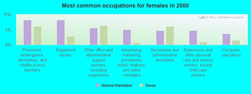 Sienna Plantation, Texas (TX 77583) profile: population ...