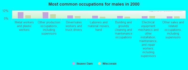 Beaver dam wi single gay men