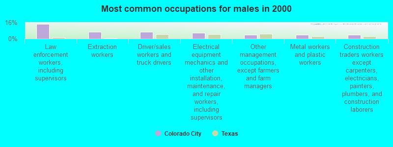 Colorado city tx single gay men
