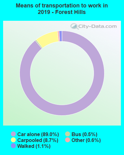 Forest Hills, Michigan (MI) profile: population, maps ...