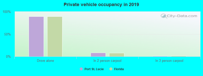 Private vehicle occupancy in 2017