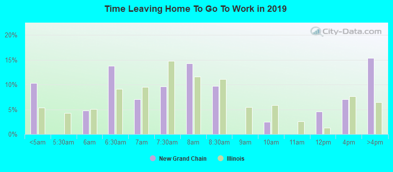 Time Leaving Home To Go To Work in 2019