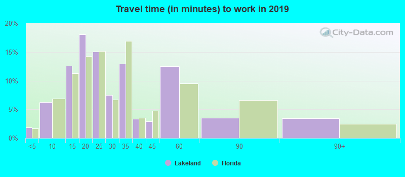 Lakeland Florida Jobs