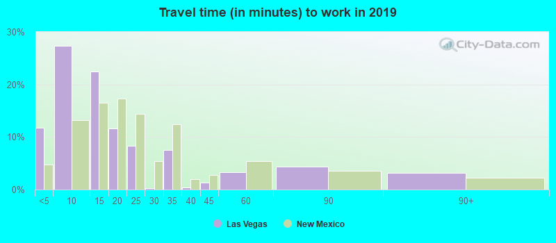 Travel time (in minutes) to work in 2019