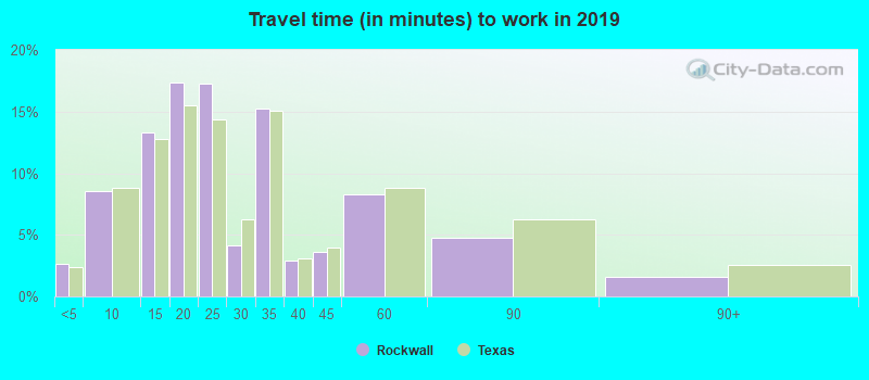 Rockwall Texas Tx 75087 Profile Population Maps Real Estate Averages Homes Statistics Relocation Travel Jobs Hospitals Schools Crime Moving Houses News Sex Offenders