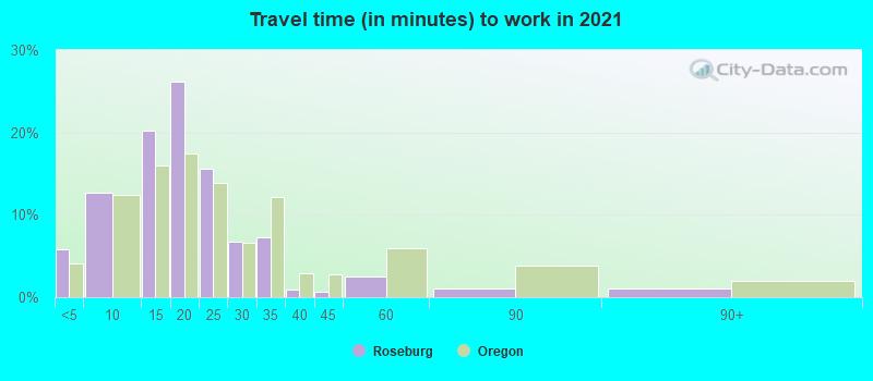 Roseburg Oregon Or 97470 Profile Population Maps Real Estate Averages Homes Statistics Relocation Travel Jobs Hospitals Schools Crime Moving Houses News Sex Offenders