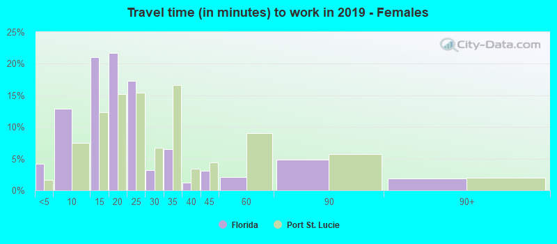 Travel time (in minutes) to work in 2017 - Females