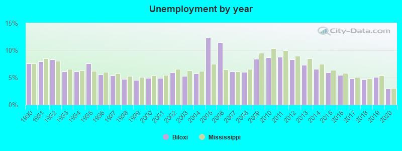 Biloxi Mississippi Ms Profile Population Maps Real Estate Averages Homes Statistics Relocation Travel Jobs Hospitals Schools Crime Moving Houses