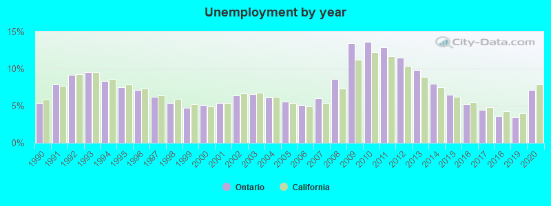 Unemployment by year