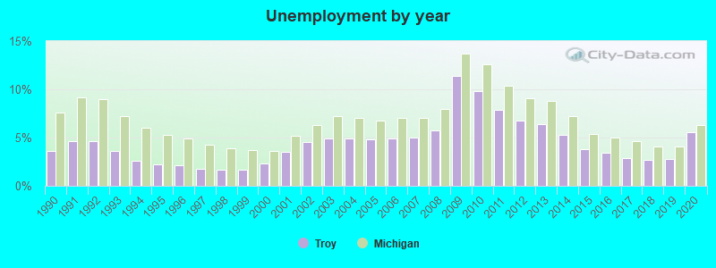 Troy Michigan Mi Profile Population Maps Real Estate Averages Homes Statistics Relocation Travel Jobs Hospitals Schools Crime Moving Houses News Sex Offenders