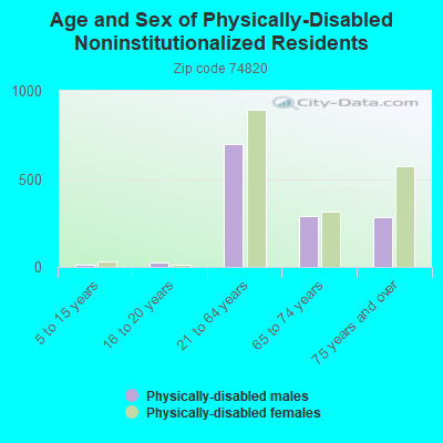 Age and Sex of Physically-Disabled Noninstitutionalized Residents