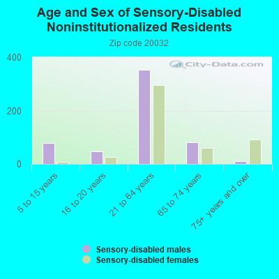 City-Data com