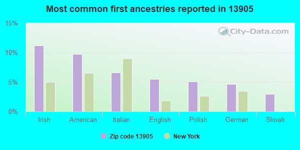 Most common first ancestries reported in 13905
