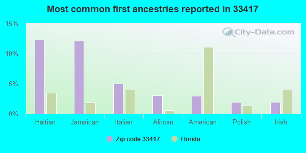 Most common first ancestries reported in 33417