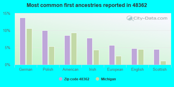 Most common first ancestries reported in 48362