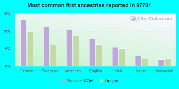 Most common first ancestries reported in 97701