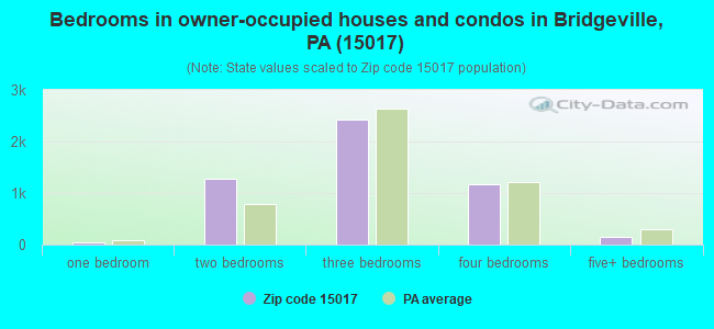 Bedrooms in owner-occupied houses and condos in Bridgeville, PA (15017)