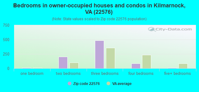 Bedrooms in owner-occupied houses and condos in Kilmarnock, VA (22576)