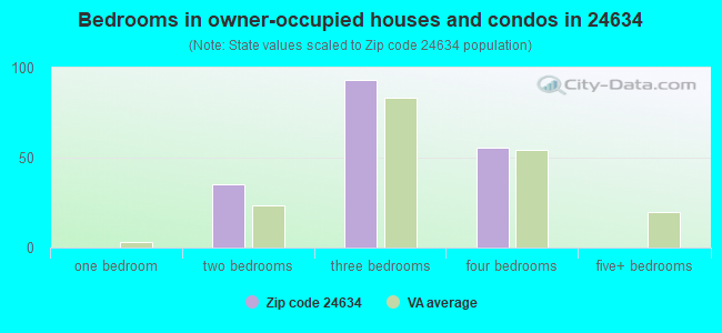 Bedrooms in owner-occupied houses and condos in 24634