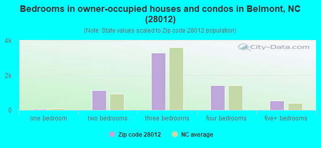 Bedrooms in owner-occupied houses and condos in Belmont, NC (28012)