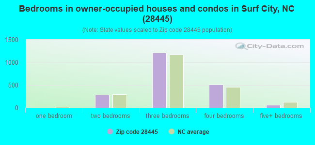 Bedrooms in owner-occupied houses and condos in Surf City, NC (28445)