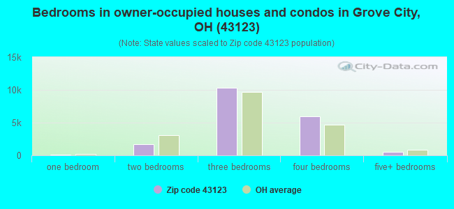 Bedrooms in owner-occupied houses and condos in Grove City, OH (43123)