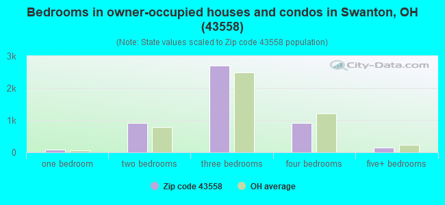 Bedrooms in owner-occupied houses and condos in Swanton, OH (43558)