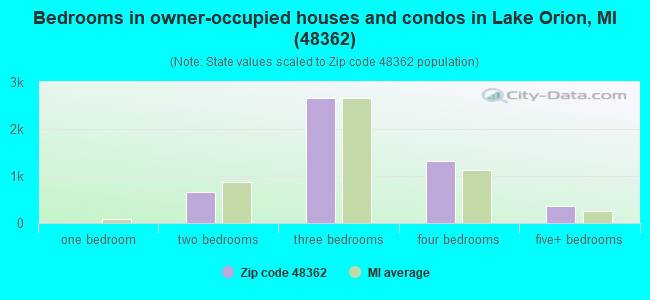 Bedrooms in owner-occupied houses and condos in Lake Orion, MI (48362)