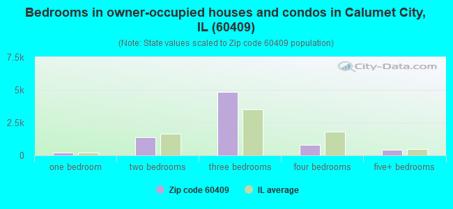 Bedrooms in owner-occupied houses and condos in Calumet City, IL (60409)