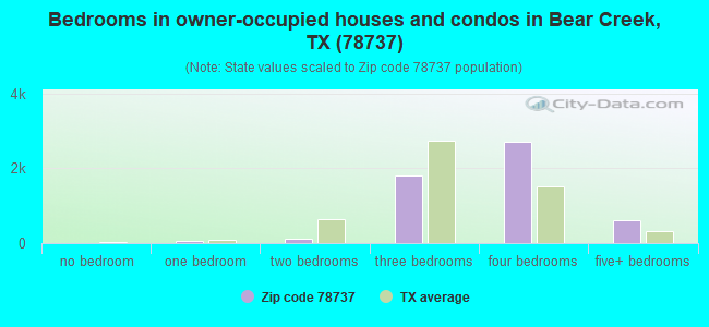 Bedrooms in owner-occupied houses and condos in Bear Creek, TX (78737)