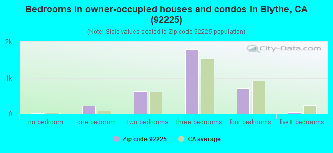 Bedrooms in owner-occupied houses and condos in Blythe, CA (92225)